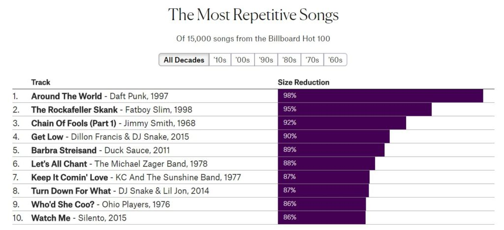 The most repetitive songs